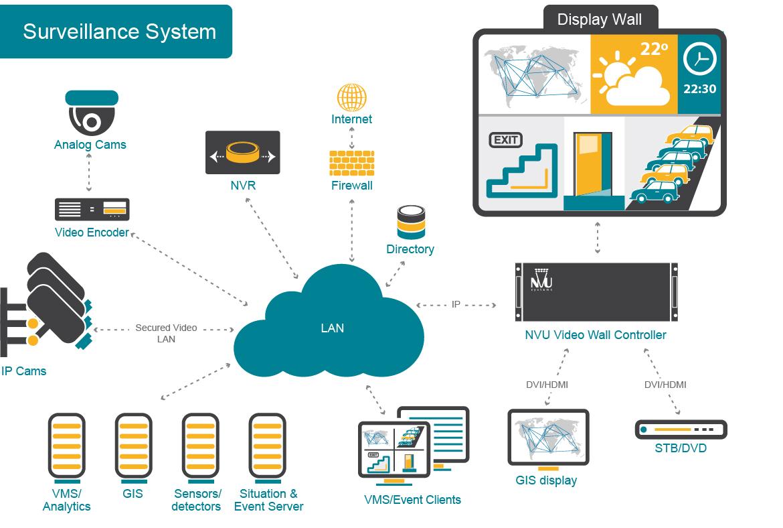 Surveillance System 2-01